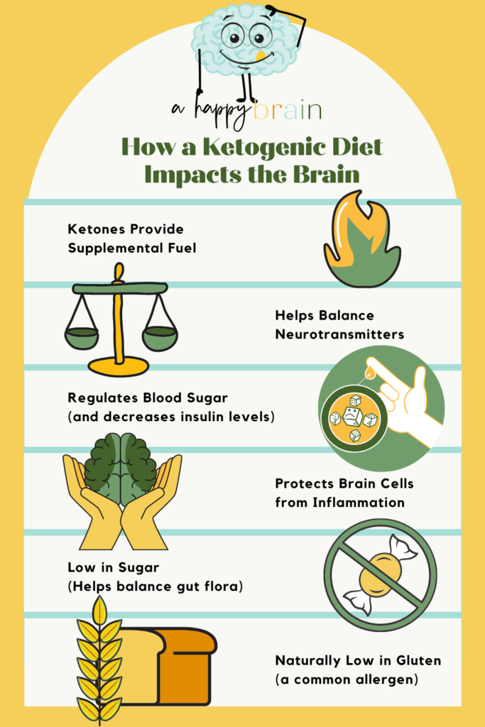 Infographic on ketosis and the brain.